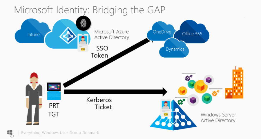 Microsoft Azure AD Joined devices support Kerberos