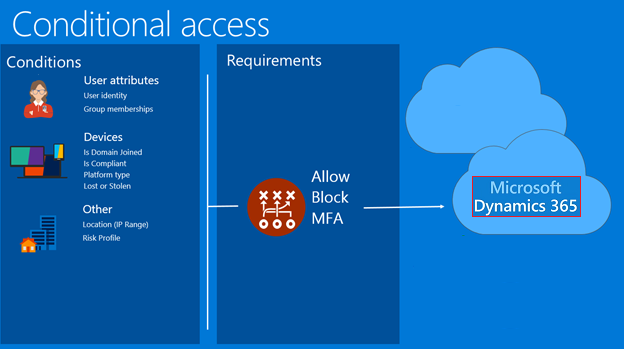 Azure Conditional Access support for Dynamics 365 for